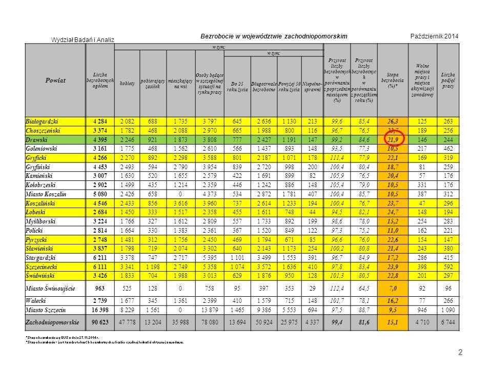 2 Bezrobocie w województwie zachodniopomorskimPaździernik 2014 Wydział Badań i Analiz Powiat Liczba bezrobotnych ogółem w tym: Przyrost liczby bezrobotnych w porównaniu z poprzednim miesiącem (%) Przyrost liczby bezrobotnyc h w porównaniu z początkiem roku (%) Stopa bezrobocia (%)* Wolne miejsca pracy i miejsca aktywizacji zawodowej Liczba podjęć pracy kobiety pobierający zasiłek mieszkający na wsi Osoby będące w szczególnej sytuacji na rynku pracy w tym: Do 25 roku życia Długotrwale bezrobotne Powyżej 50 roku życia Niepełno- sprawni Białogardzki4 2842 0826881 7353 7976452 6361 13021399,685,426,3125263 Choszczeński3 3741 7824682 0882 9706651 98880011696,776,523,7189256 Drawski4 3952 2469211 8733 8087772 4271 19114799,284,621,9146244 Goleniowski3 1611 7754681 5622 6105661 43789314893,577,310,5217462 Gryficki4 2662 2708922 2983 5888012 1871 071178111,477,922,1169319 Gryfiński4 4532 4935942 7903 9548392 720998200100,480,418,781259 Kamieński3 0071 6305201 6552 5794221 69189982105,976,520,457176 Kołobrzeski2 9021 4994351 2142 3594461 242886148105,479,010,5331176 Miasto Koszalin5 0802 42665804 3735342 8721 781407100,485,710,5387312 Koszaliński4 5462 4338563 6163 9607372 6141 233194100,476,723,747296 Łobeski2 6841 4503331 5172 3584551 6117484494,582,124,7148194 Myśliborski3 2241 7663271 6122 8095571 73389219998,678,015,2254283 Policki2 8141 6643301 3832 3613671 52084912297,375,211,0162221 Pyrzycki2 7481 4813121 7562 4504691 7946718596,676,022,6154147 Sławieński3 8371 7987192 0743 3026402 1431 173254100,280,821,4243380 Stargardzki6 2113 3787472 7175 3951 1013 4991 55339196,784,917,2286415 Szczecinecki6 1113 3411 1982 7495 3581 0743 5721 63641097,883,423,9398592 Świdwiński3 4261 8337041 9883 0136291 876950128101,380,522,8201297 Miasto Świnoujście96352512807589539735329112,464,57,09296 Wałecki2 7391 6773451 3612 3994101 579715148101,778,116,277266 Miasto Szczecin16 3988 2291 561013 8791 4659 3865 55369497,588,79,59461 090 Zachodniopomorskie90 62347 77813 20435 98878 08013 694