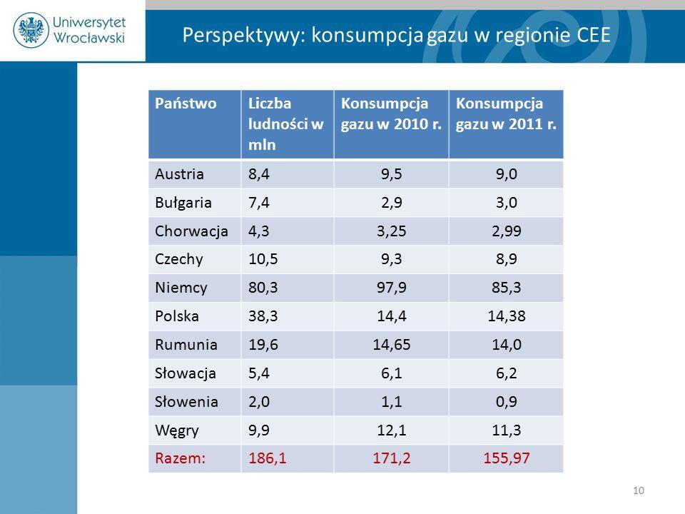 Perspektywy: konsumpcja gazu w regionie CEE PaństwoLiczba ludności w mln Konsumpcja gazu w 2010 r. Konsumpcja gazu w 2011 r. Austria8,49,59,0 Bułgaria