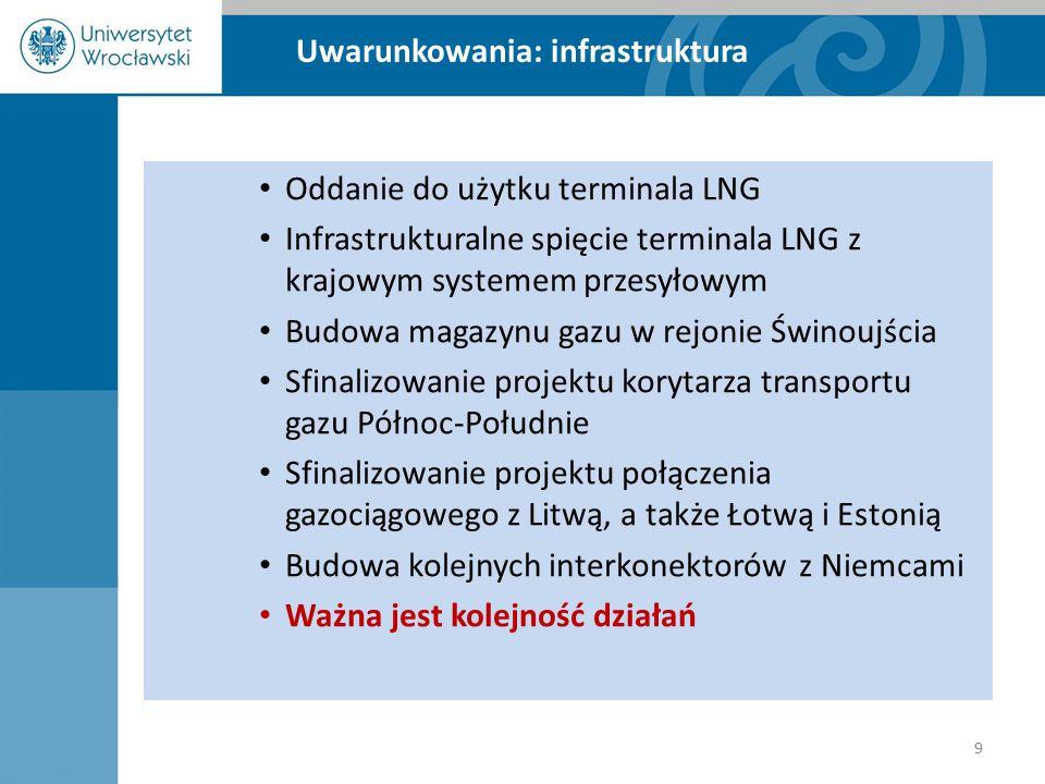 Uwarunkowania: infrastruktura Oddanie do użytku terminala LNG Infrastrukturalne spięcie terminala LNG z krajowym systemem przesyłowym Budowa magazynu