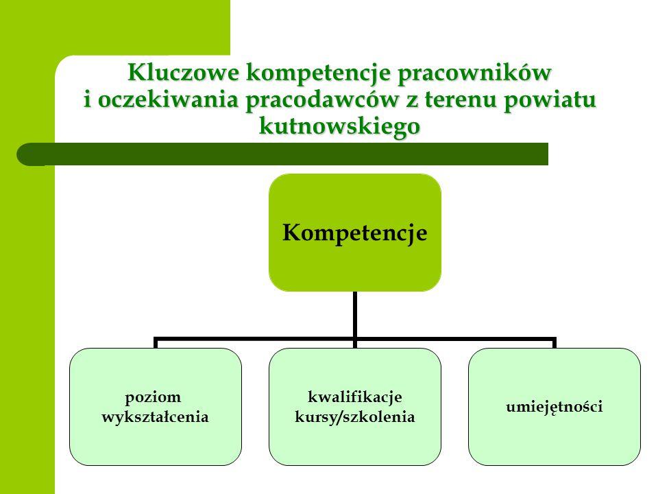 Kluczowe kompetencje pracowników i oczekiwania pracodawców z terenu powiatu kutnowskiego Kompetencje poziom wykształcenia kwalifikacje kursy/szkolenia umiejętności