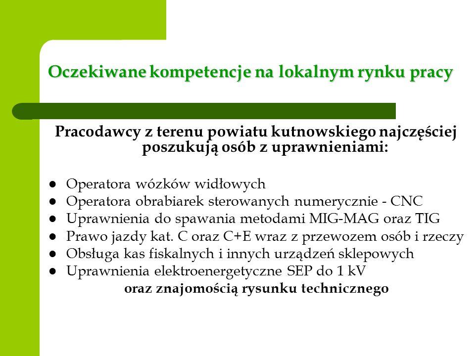 Oczekiwane kompetencje na lokalnym rynku pracy Pracodawcy z terenu powiatu kutnowskiego najczęściej poszukują osób z uprawnieniami: Operatora wózków widłowych Operatora obrabiarek sterowanych numerycznie - CNC Uprawnienia do spawania metodami MIG-MAG oraz TIG Prawo jazdy kat.