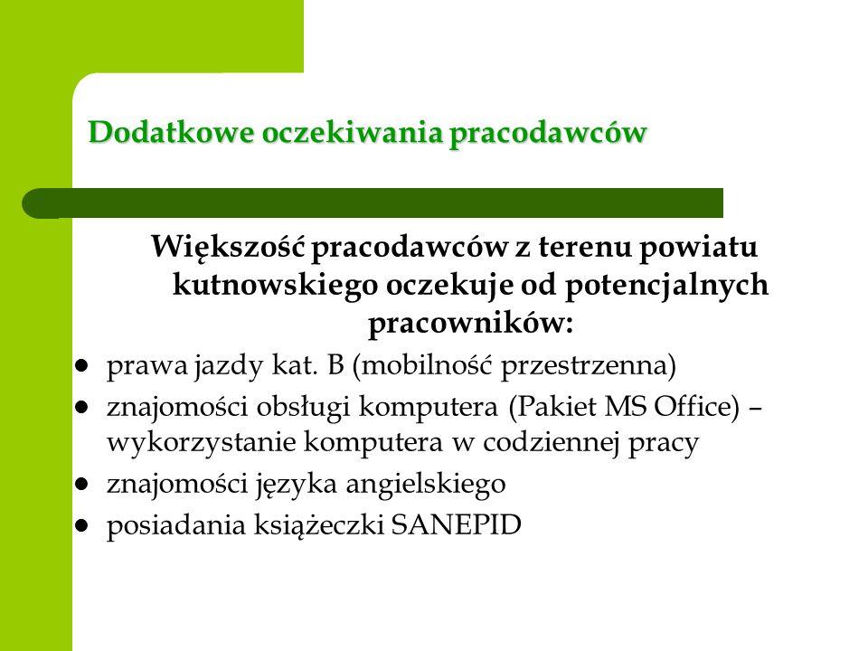 Dodatkowe oczekiwania pracodawców Większość pracodawców z terenu powiatu kutnowskiego oczekuje od potencjalnych pracowników: prawa jazdy kat.