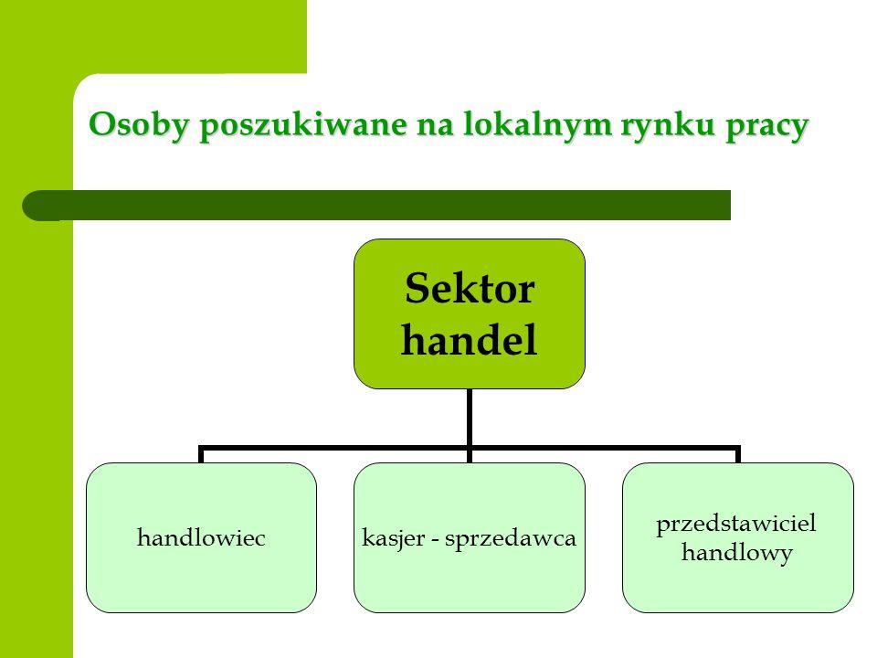 Osoby poszukiwane na lokalnym rynku pracy Sektor handel handlowiec kasjer - sprzedawca przedstawiciel handlowy
