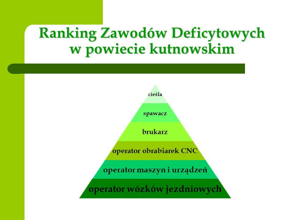 Ranking Zawodów Deficytowych w powiecie kutnowskim cieśla spawacz brukarz operator obrabiarek CNC operator maszyn i urządzeń operator wózków jezdniowych