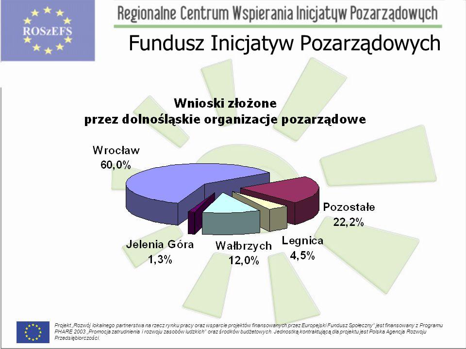 """Fundusz Inicjatyw Pozarządowych Projekt """"Rozwój lokalnego partnerstwa na rzecz rynku pracy oraz wsparcie projektów finansowanych przez Europejski Fundusz Społeczny jest finansowany z Programu PHARE 2003 """"Promocja zatrudnienia i rozwoju zasobów ludzkich oraz środków budżetowych."""