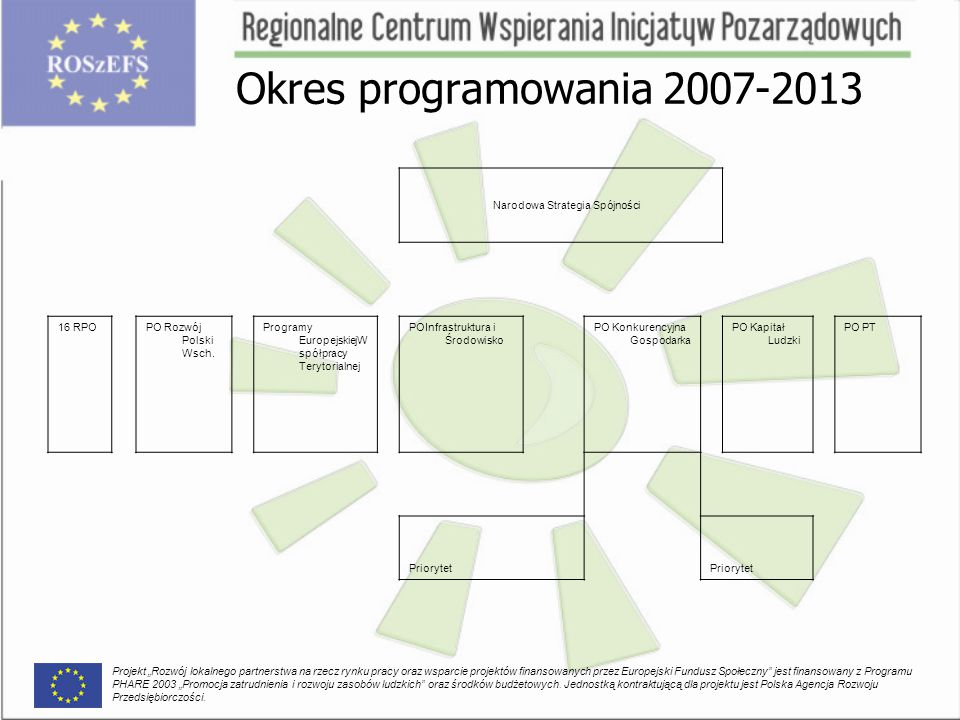 Okres programowania 2007-2013 Narodowa Strategia Spójności 16 RPOPO Rozwój Polski Wsch. Programy EuropejskiejW spółpracy Terytorialnej POInfrastruktur