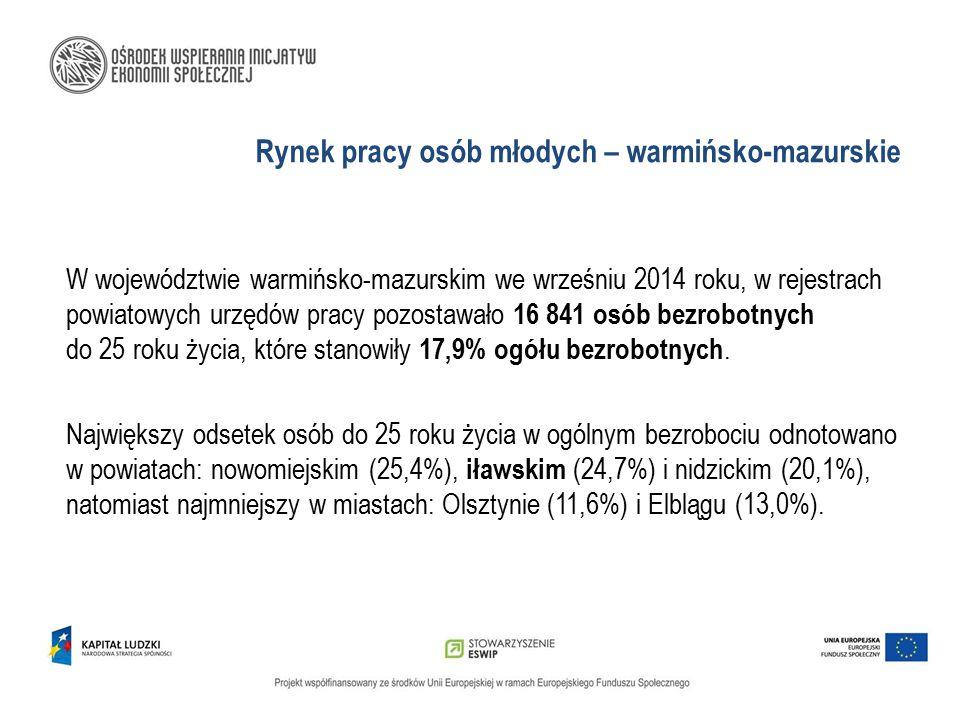 Rynek pracy osób młodych – warmińsko-mazurskie W województwie warmińsko-mazurskim we wrześniu 2014 roku, w rejestrach powiatowych urzędów pracy pozost