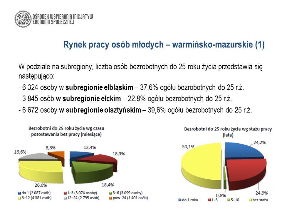 Rynek pracy osób młodych – warmińsko-mazurskie (1) W podziale na subregiony, liczba osób bezrobotnych do 25 roku życia przedstawia się następująco: -