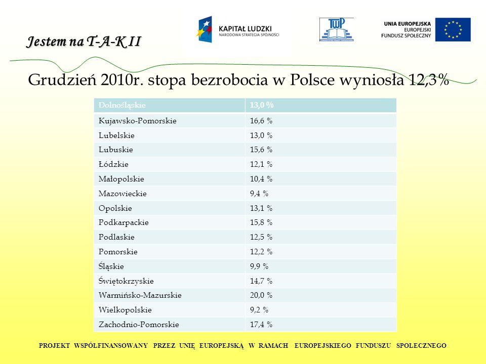 Jestem na T-A-K II PROJEKT WSPÓŁFINANSOWANY PRZEZ UNIĘ EUROPEJSKĄ W RAMACH EUROPEJSKIEGO FUNDUSZU SPOŁECZNEGO Grudzień 2010r. stopa bezrobocia w Polsc