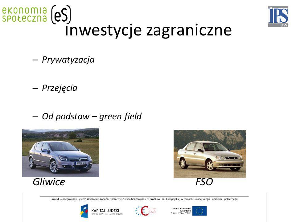 Inwestycje zagraniczne – Prywatyzacja – Przejęcia – Od podstaw – green field Gliwice FSO