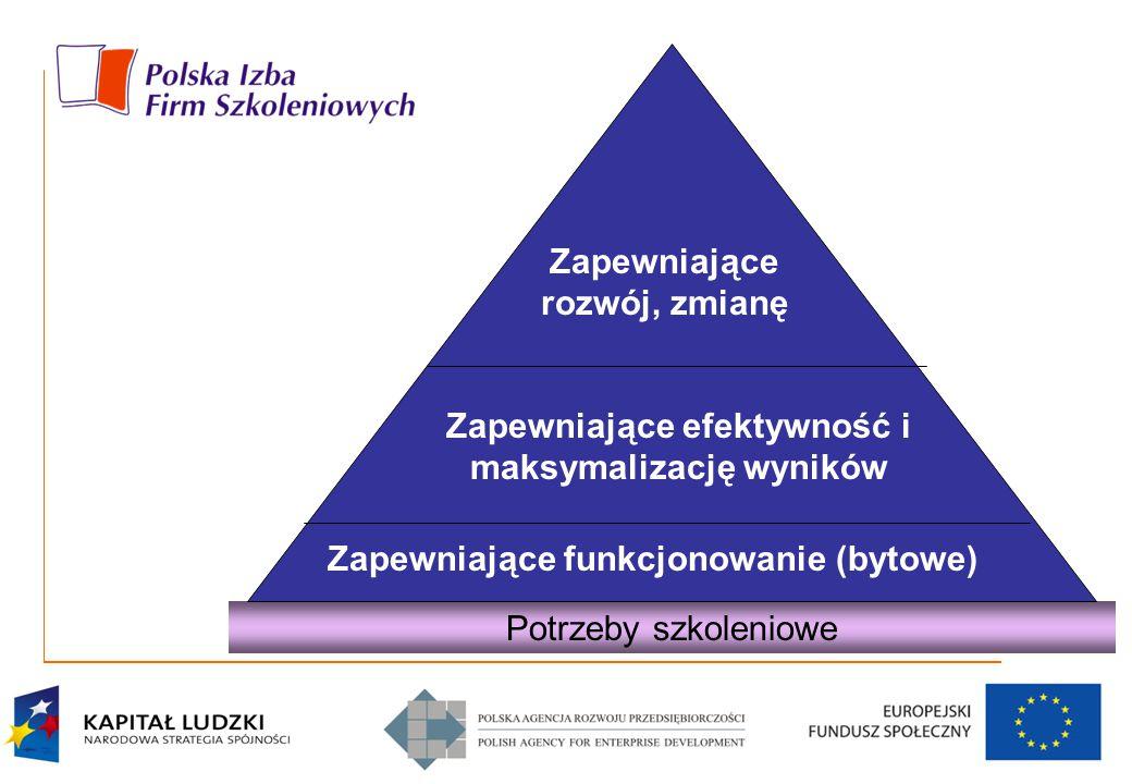Potrzeby szkoleniowe Zapewniające funkcjonowanie (bytowe) Zapewniające efektywność i maksymalizację wyników Zapewniające rozwój, zmianę