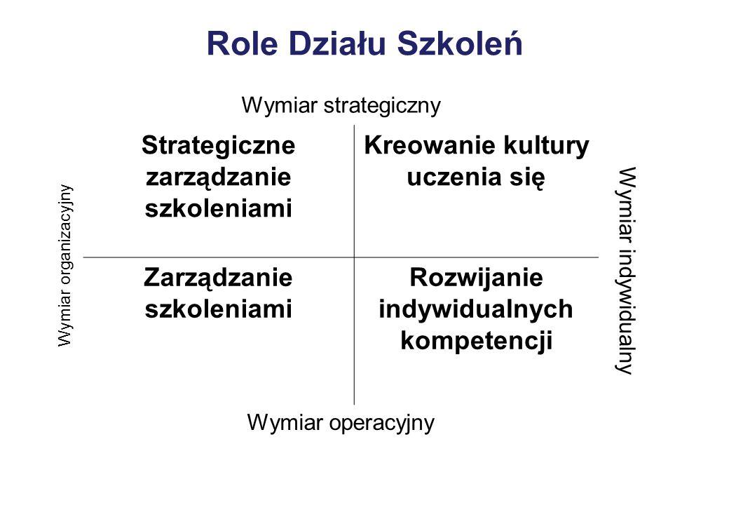 Role Działu Szkoleń Wymiar strategiczny Wymiar indywidualny Strategiczne zarządzanie szkoleniami Kreowanie kultury uczenia się Zarządzanie szkoleniami