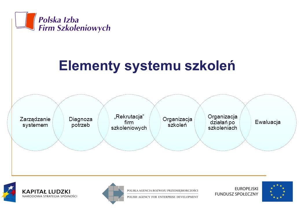 """Elementy systemu szkoleń Zarządzanie systemem Diagnoza potrzeb """"Rekrutacja"""" firm szkoleniowych Organizacja szkoleń Organizacja działań po szkoleniach"""