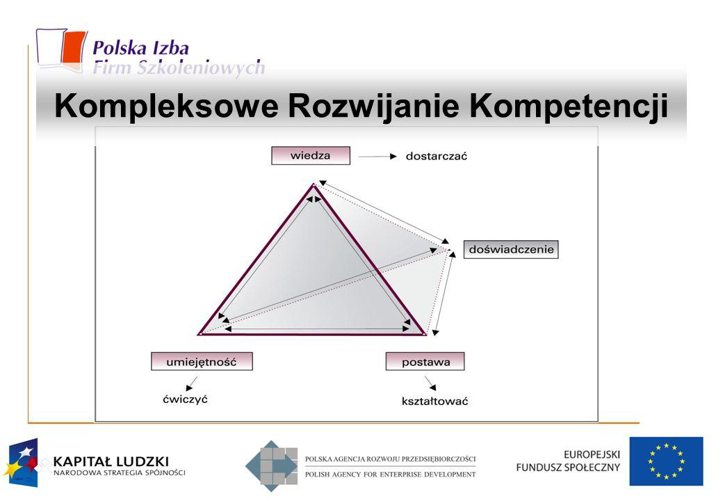 Kompleksowe Rozwijanie Kompetencji
