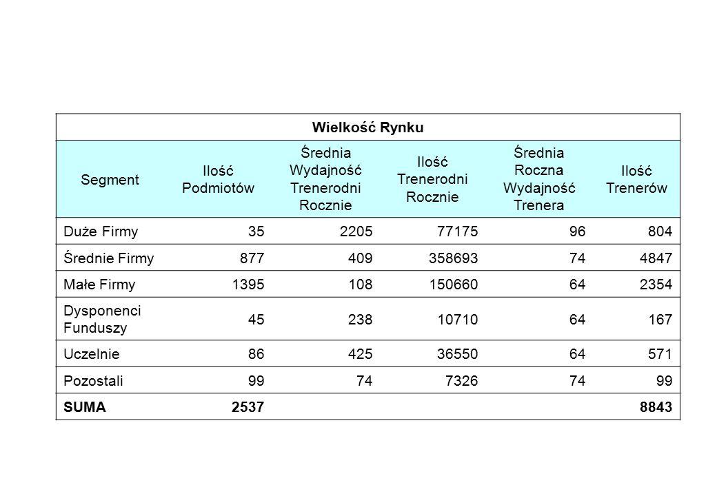 Wielkość Rynku Segment Ilość Podmiotów Średnia Wydajność Trenerodni Rocznie Ilość Trenerodni Rocznie Średnia Roczna Wydajność Trenera Ilość Trenerów D