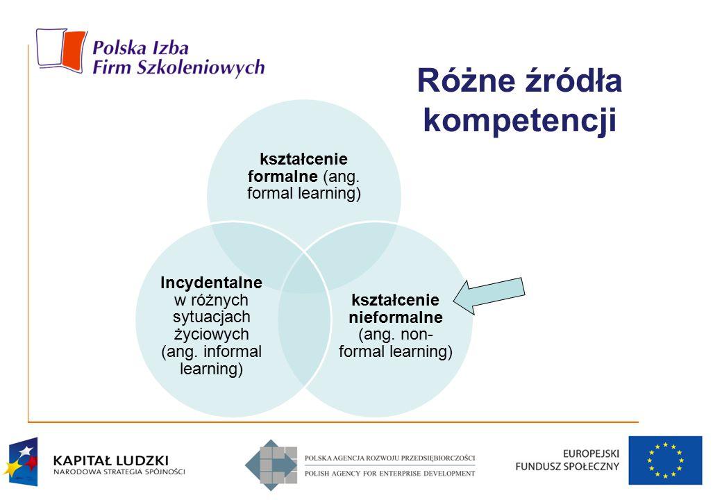 Różne źródła kompetencji kształcenie formalne (ang. formal learning) kształcenie nieformalne (ang. non- formal learning) Incydentalne w różnych sytuac