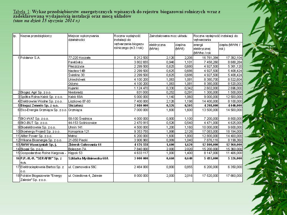 Tabela 1: Wykaz przedsiębiorstw energetycznych wpisanych do rejestru biogazowni rolniczych wraz z zadeklarowaną wydajnością instalacji oraz mocą układ