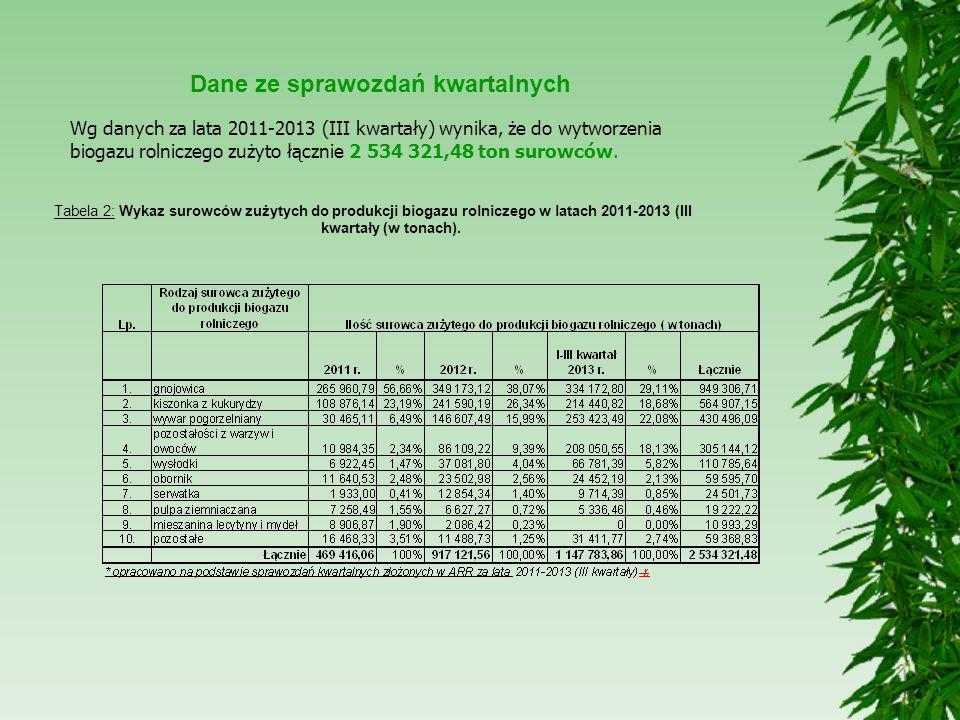 Dane ze sprawozdań kwartalnych Wg danych za lata 2011-2013 (III kwartały) wynika, że do wytworzenia biogazu rolniczego zużyto łącznie 2 534 321,48 ton