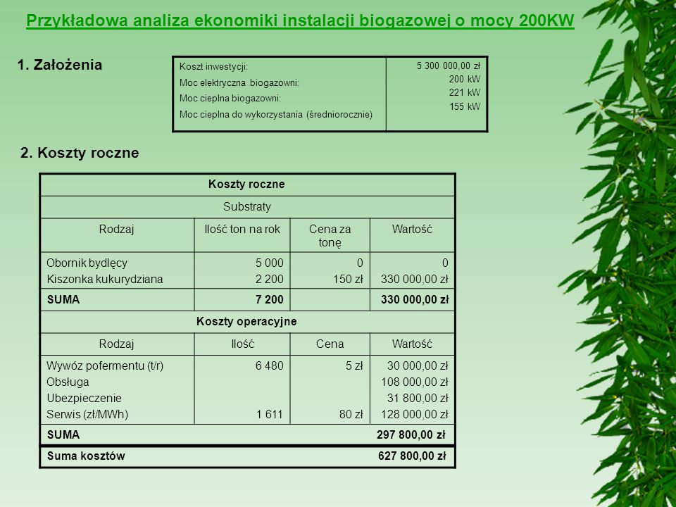 Przykładowa analiza ekonomiki instalacji biogazowej o mocy 200KW Koszt inwestycji: Moc elektryczna biogazowni: Moc cieplna biogazowni: Moc cieplna do