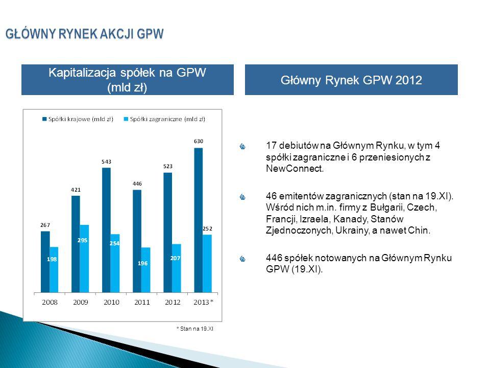 GŁÓWNY RYNEK AKCJI GPW 2 Kapitalizacja spółek na GPW (mld zł) 17 debiutów na Głównym Rynku, w tym 4 spółki zagraniczne i 6 przeniesionych z NewConnect.