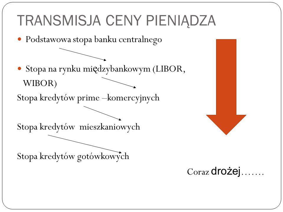 TRANSMISJA CENY PIENIĄDZA Podstawowa stopa banku centralnego Stopa na rynku mi ę dzybankowym (LIBOR, WIBOR) Stopa kredytów prime –komercyjnych Stopa kredytów mieszkaniowych Stopa kredytów gotówkowych Coraz drożej …….