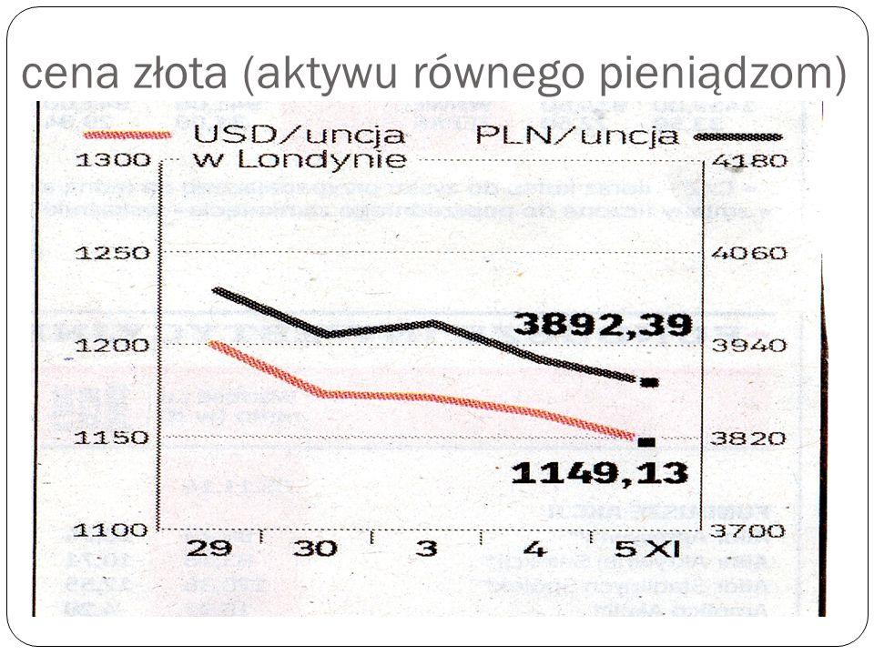 cena złota (aktywu równego pieniądzom)