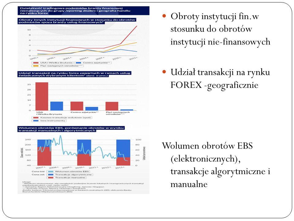 Obroty instytucji fin.w stosunku do obrotów instytucji nie-finansowych Udział transakcji na rynku FOREX -geograficznie Wolumen obrotów EBS (elektronicznych), transakcje algorytmiczne i manualne