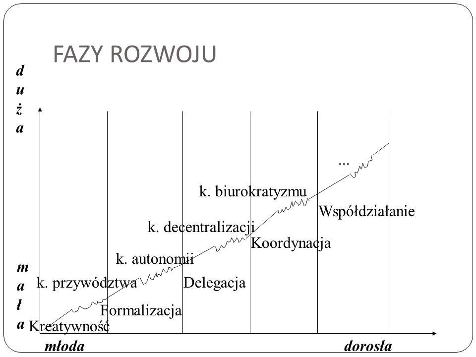 FAZY ROZWOJU Kreatywność Formalizacja Delegacja Koordynacja Współdziałanie k. przywództwa k. autonomii k. decentralizacji k. biurokratyzmu... małamała