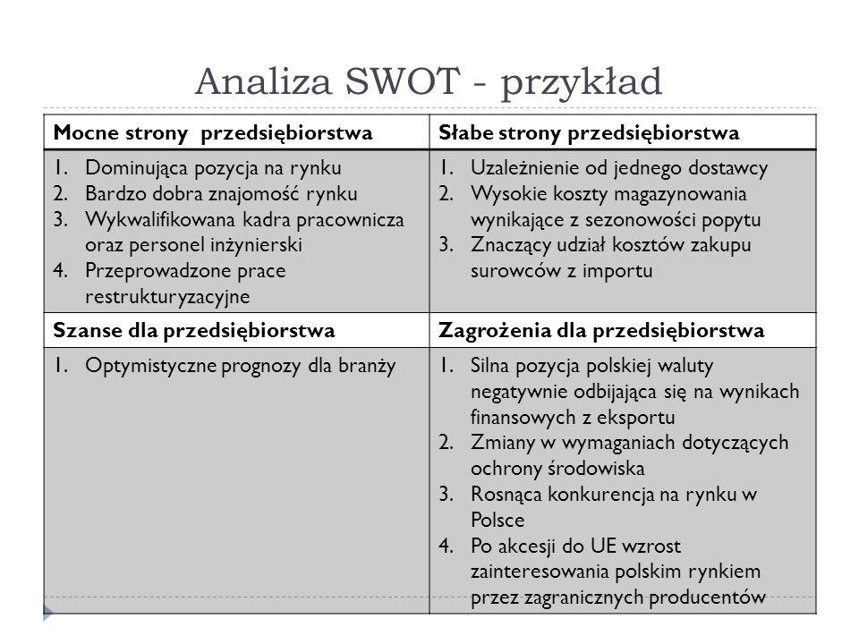 Analiza SWOT - przykład Mocne strony przedsiębiorstwaSłabe strony przedsiębiorstwa 1.Dominująca pozycja na rynku 2.Bardzo dobra znajomość rynku 3.Wykw