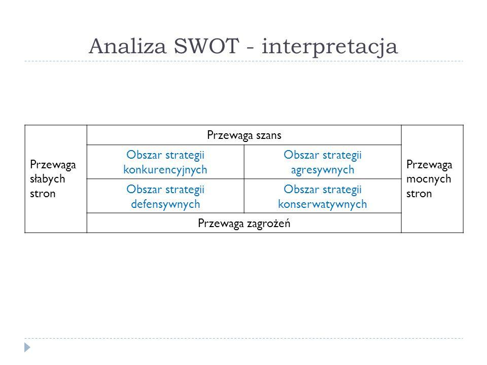 Analiza SWOT - interpretacja Przewaga słabych stron Przewaga szans Przewaga mocnych stron Obszar strategii konkurencyjnych Obszar strategii agresywnyc