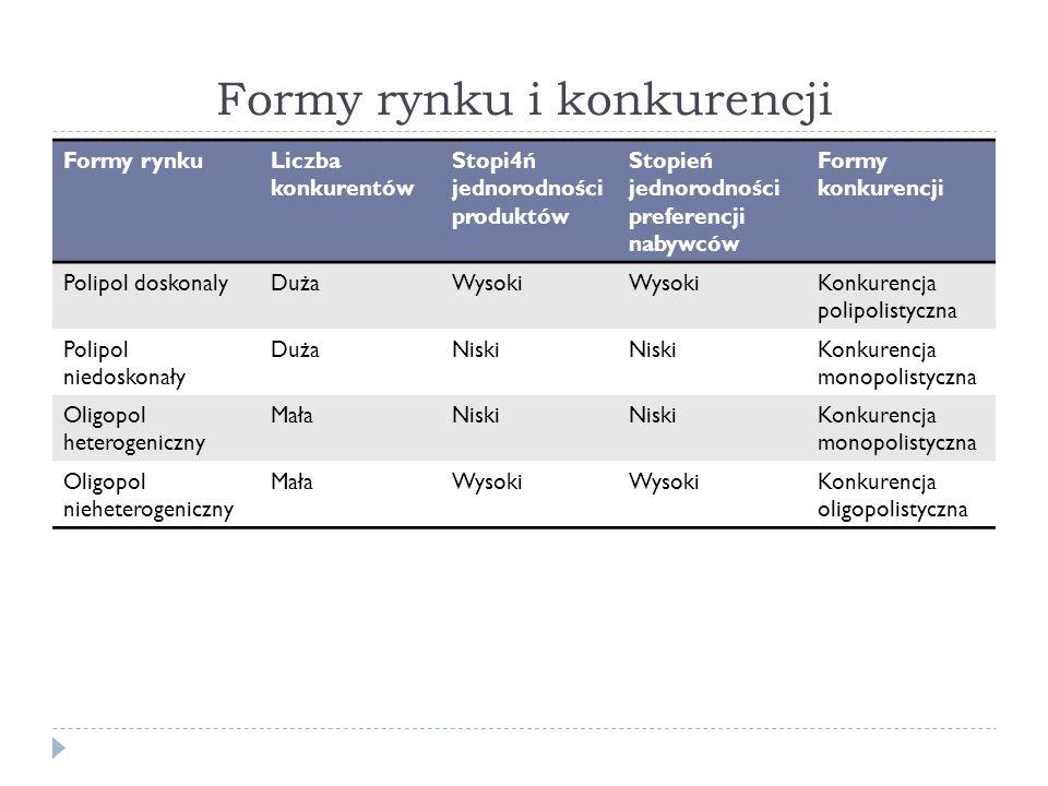 Formy rynku i konkurencji Formy rynkuLiczba konkurentów Stopi4ń jednorodności produktów Stopień jednorodności preferencji nabywców Formy konkurencji P