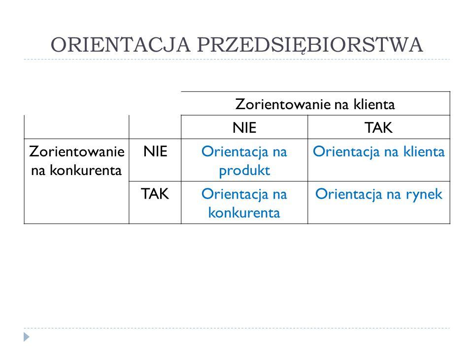 ORIENTACJA PRZEDSIĘBIORSTWA Zorientowanie na klienta NIETAK Zorientowanie na konkurenta NIEOrientacja na produkt Orientacja na klienta TAKOrientacja n
