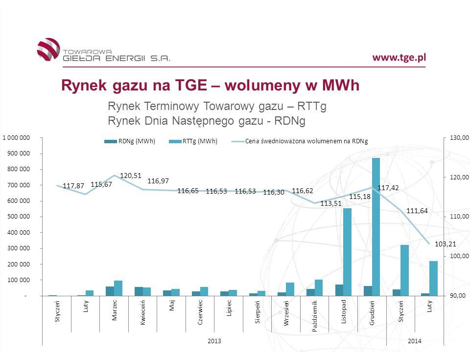 Rynek gazu na TGE – wolumeny w MWh Rynek Terminowy Towarowy gazu – RTTg Rynek Dnia Następnego gazu - RDNg