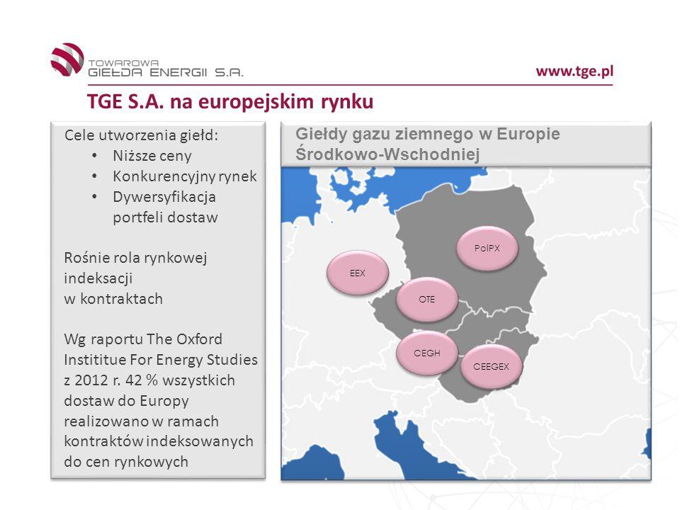 TGE S.A. na europejskim rynku CEEGEX CEGH PolPX OTE EEX Giełdy gazu ziemnego w Europie Środkowo-Wschodniej Cele utworzenia giełd: Niższe ceny Konkuren