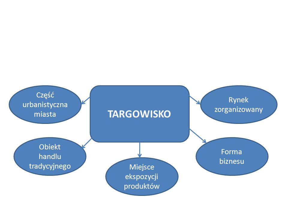 TARGOWISKO Część urbanistyczna miasta Obiekt handlu tradycyjnego Miejsce ekspozycji produktów Forma biznesu Rynek zorganizowany