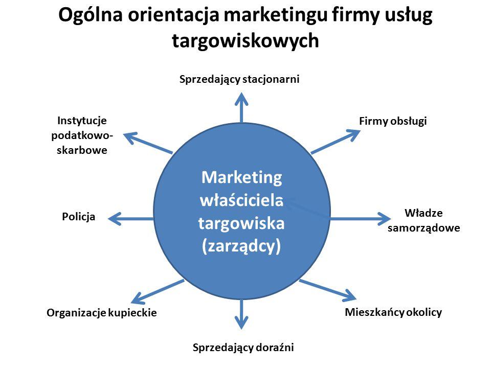 Marketing właściciela targowiska (zarządcy) Ogólna orientacja marketingu firmy usług targowiskowych Sprzedający stacjonarni Firmy obsługi Władze samor