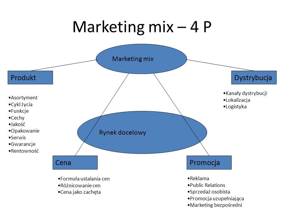 Marketing mix – 4 P Rynek docelowy Marketing mix ProduktDystrybucja CenaPromocja Asortyment Cykl życia Funkcje Cechy Jakość Opakowanie Serwis Gwarancj