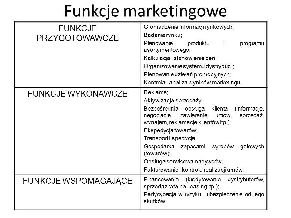 Funkcje marketingowe FUNKCJE PRZYGOTOWAWCZE Gromadzenie informacji rynkowych; Badania rynku; Planowanie produktu i programu asortymentowego; Kalkulacj