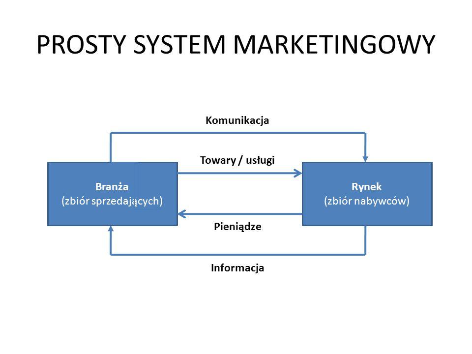 Często zadawane przez marketingowców pytania (1/2) 1.Jak zidentyfikować i wybrać właściwy segment (segmenty) rynku .