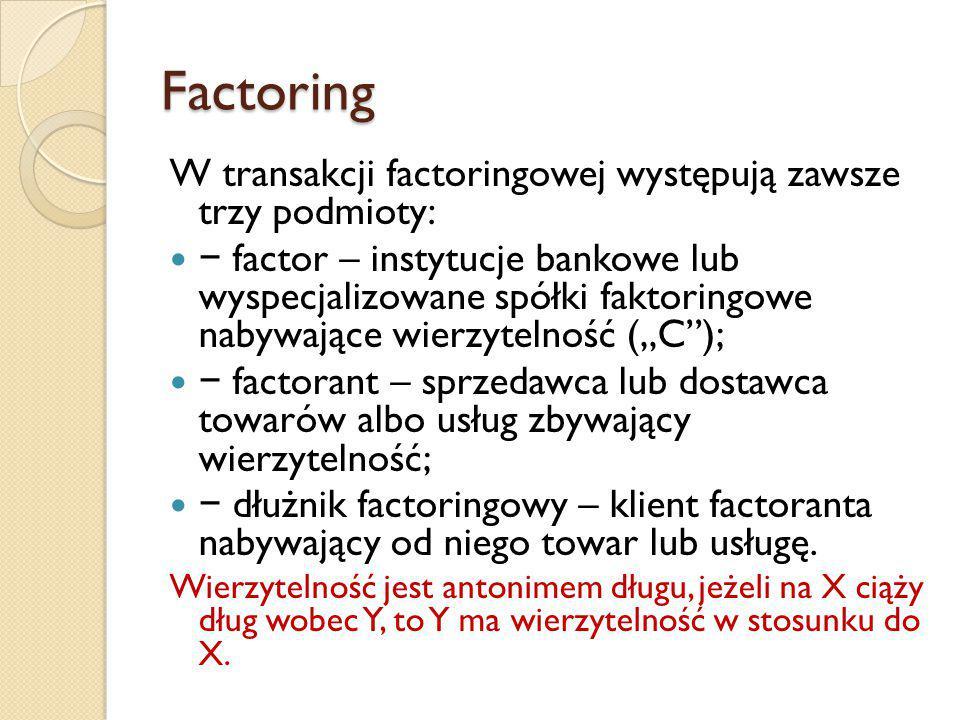 """Factoring W transakcji factoringowej występują zawsze trzy podmioty: − factor – instytucje bankowe lub wyspecjalizowane spółki faktoringowe nabywające wierzytelność (""""C ); − factorant – sprzedawca lub dostawca towarów albo usług zbywający wierzytelność; − dłużnik factoringowy – klient factoranta nabywający od niego towar lub usługę."""