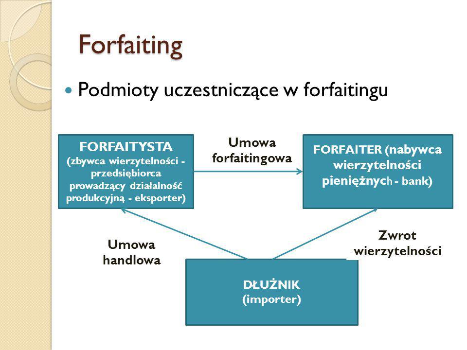 Forfaiting Podmioty uczestniczące w forfaitingu FORFAITYSTA (zbywca wierzytelności - przedsiębiorca prowadzący działalność produkcyjną - eksporter) FORFAITER ( nabywca wierzytelności pieniężnyc h - bank) DŁUŻNIK (importer) Umowa forfaitingowa Zwrot wierzytelności Umowa handlowa