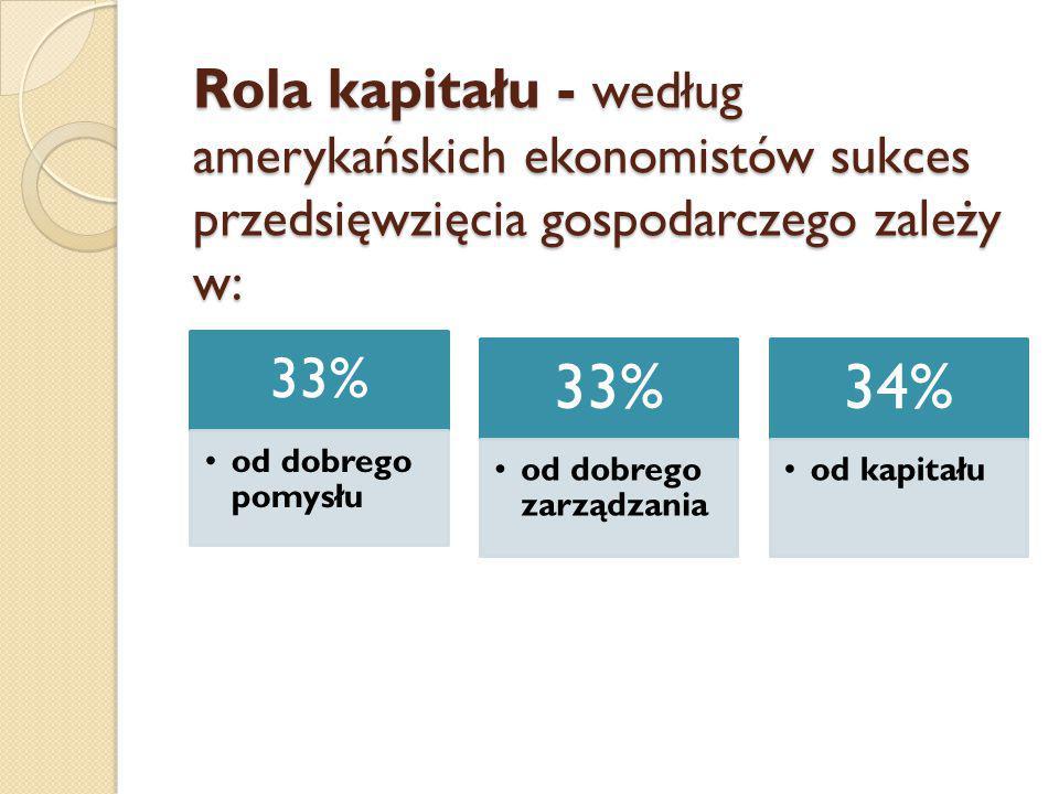 Rola kapitału - według amerykańskich ekonomistów sukces przedsięwzięcia gospodarczego zależy w: 33% od dobrego pomysłu 33% od dobrego zarządzania 34% od kapitału