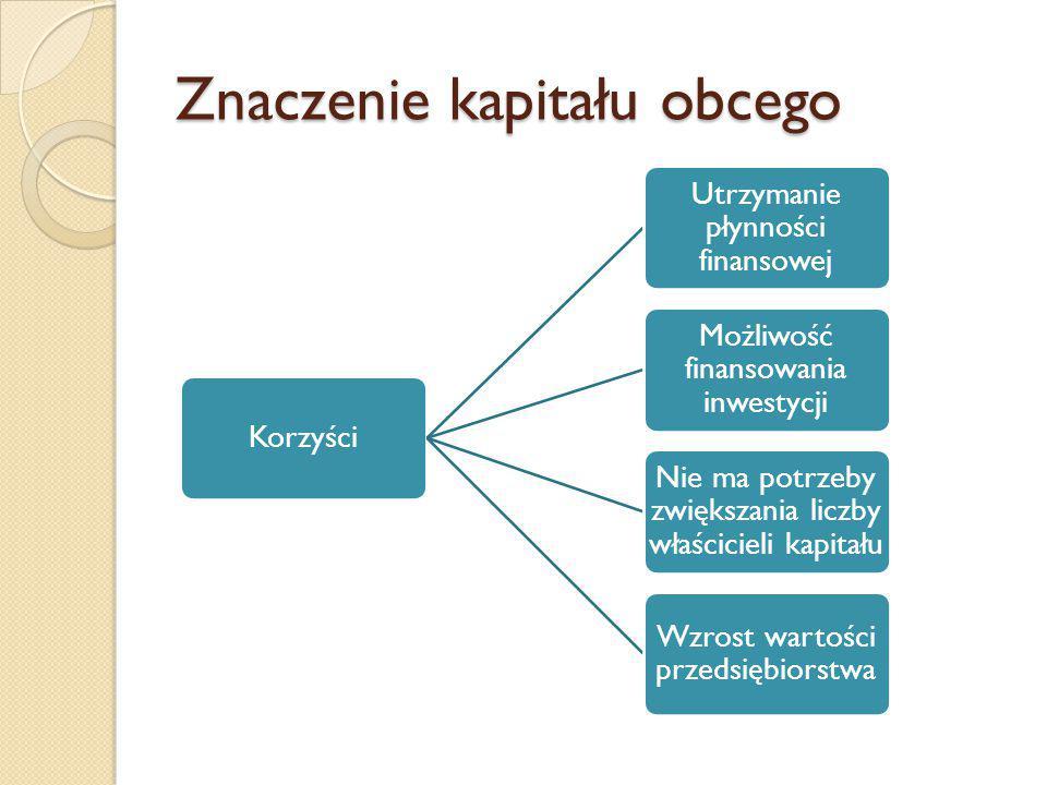 Znaczenie kapitału obcego Korzyści Utrzymanie płynności finansowej Możliwość finansowania inwestycji Nie ma potrzeby zwiększania liczby właścicieli kapitału Wzrost wartości przedsiębiorstwa