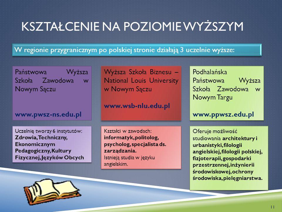 KSZTAŁCENIE NA POZIOMIE WYŻSZYM W regionie przygranicznym po polskiej stronie działają 3 uczelnie wyższe: Państwowa Wyższa Szkoła Zawodowa w Nowym Sąc