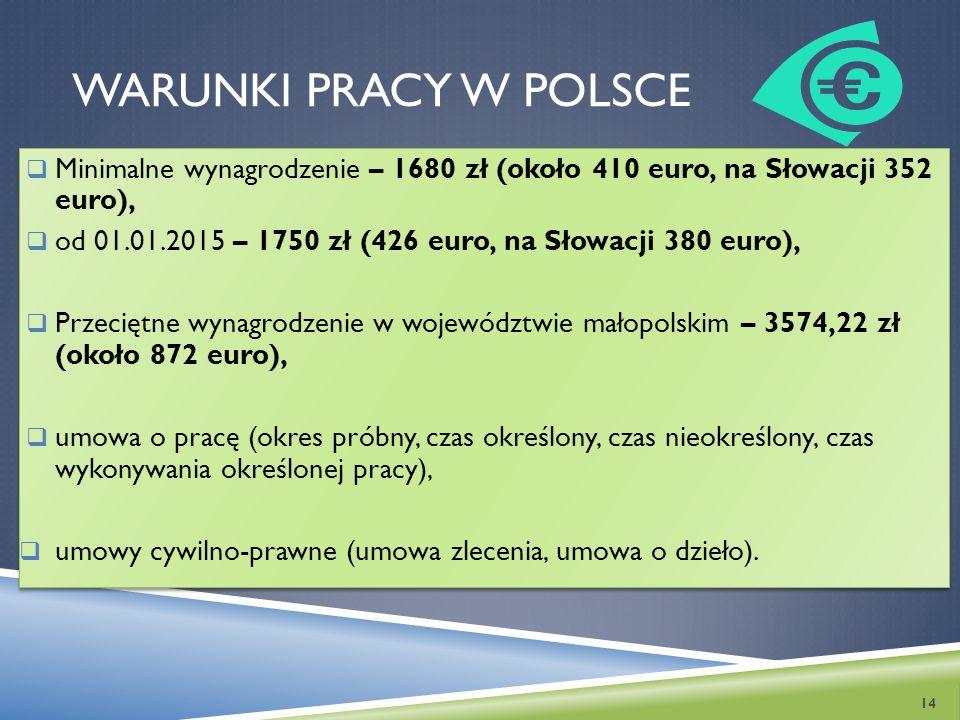 WARUNKI PRACY W POLSCE  Minimalne wynagrodzenie – 1680 zł (około 410 euro, na Słowacji 352 euro),  od 01.01.2015 – 1750 zł (426 euro, na Słowacji 38
