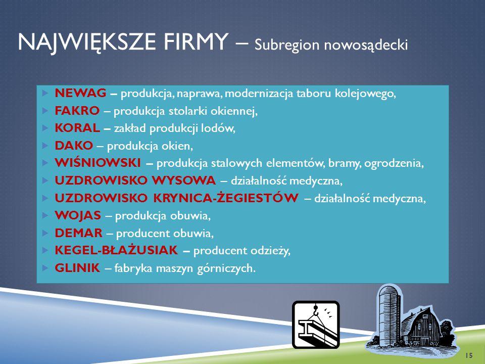 NAJWIĘKSZE FIRMY – Subregion nowosądecki  NEWAG – produkcja, naprawa, modernizacja taboru kolejowego,  FAKRO – produkcja stolarki okiennej,  KORAL