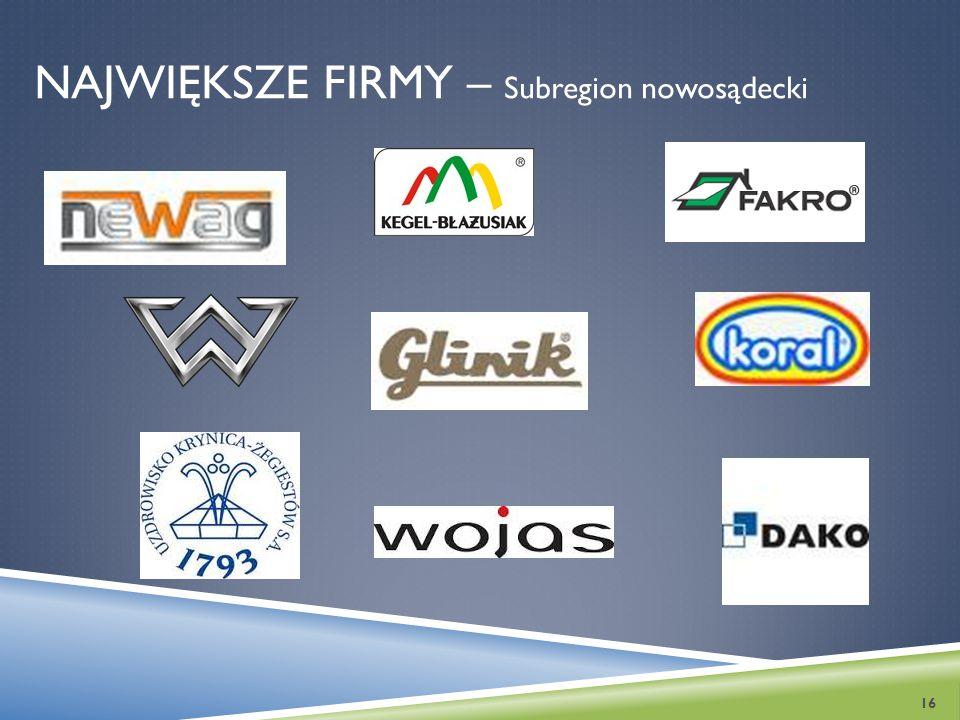 NAJWIĘKSZE FIRMY – Subregion nowosądecki 16