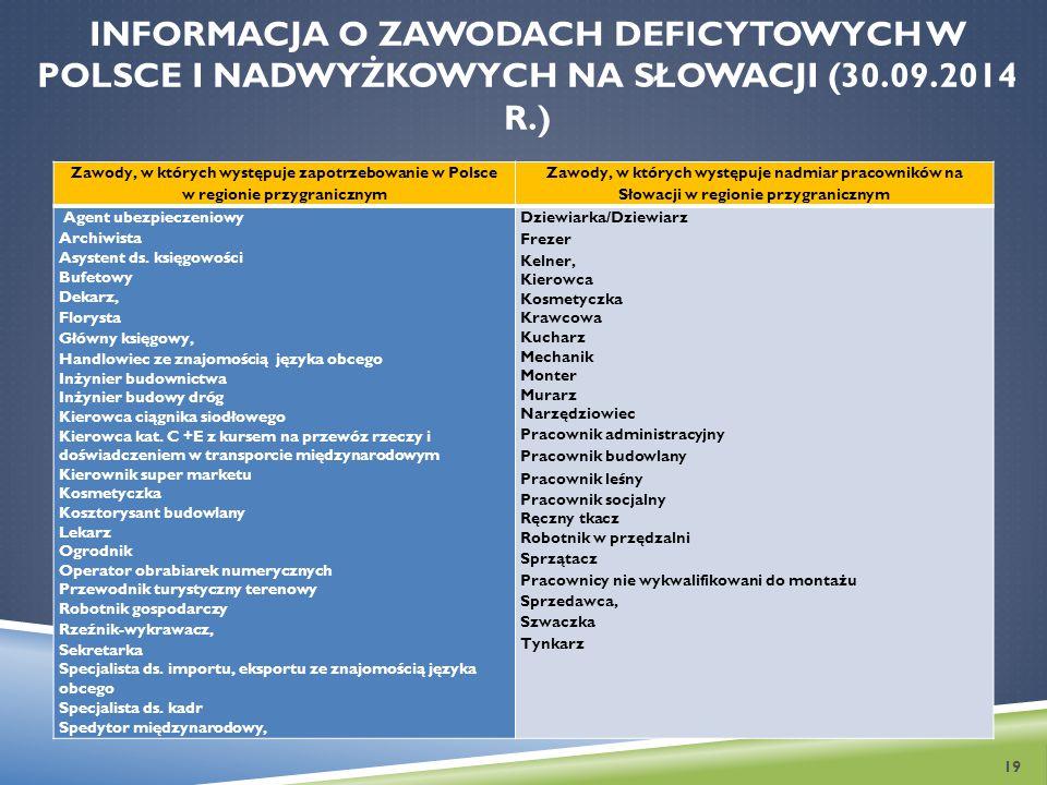 INFORMACJA O ZAWODACH DEFICYTOWYCH W POLSCE I NADWYŻKOWYCH NA SŁOWACJI (30.09.2014 R.) Zawody, w których występuje zapotrzebowanie w Polsce w regionie