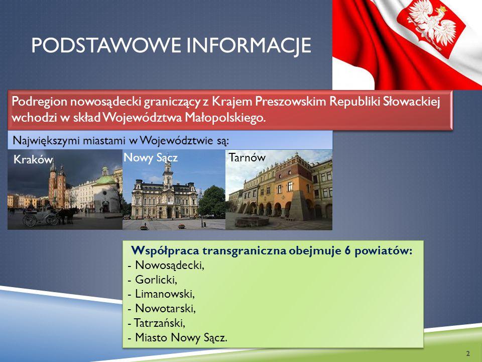 PODSTAWOWE INFORMACJE Podregion nowosądecki graniczący z Krajem Preszowskim Republiki Słowackiej wchodzi w skład Województwa Małopolskiego. 2 Najwięks