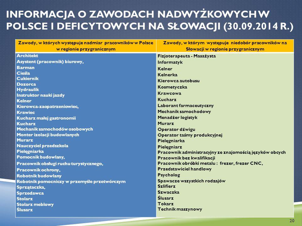 INFORMACJA O ZAWODACH NADWYŻKOWYCH W POLSCE I DEFICYTOWYCH NA SŁOWACJI (30.09.2014 R.) Zawody, w których występuje nadmiar pracowników w Polsce w regi